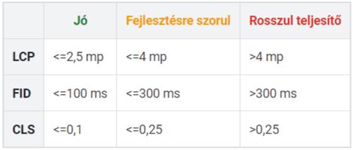 Core web vitals határértékek